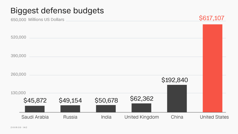 defense spending budgets