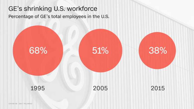 GE shrinking US workforce