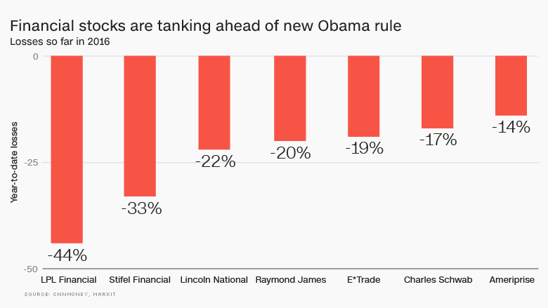 Financial stocks obama