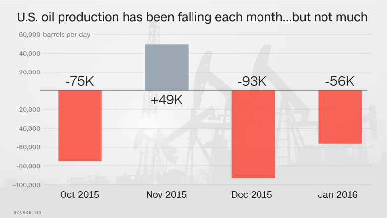oil production falling not much