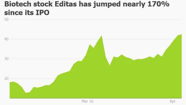 Editas stock