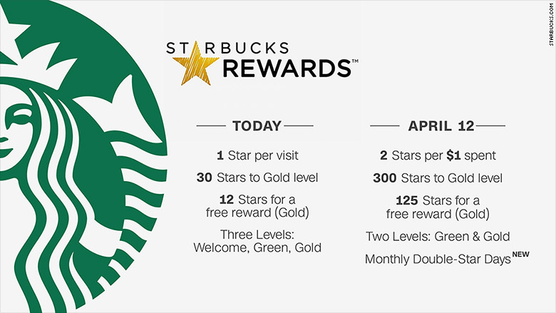 starbucks new reards chart