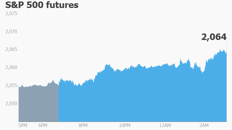 stocks trading premarket futures