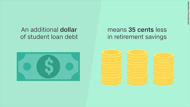 student loans retirement