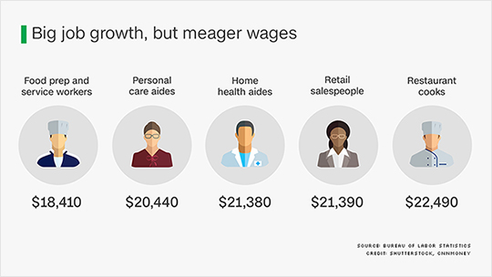5 of americas fastest growing jobs pay less than 25000