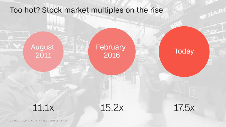 too hot stock market