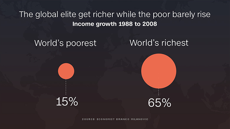 worlds poorist richest