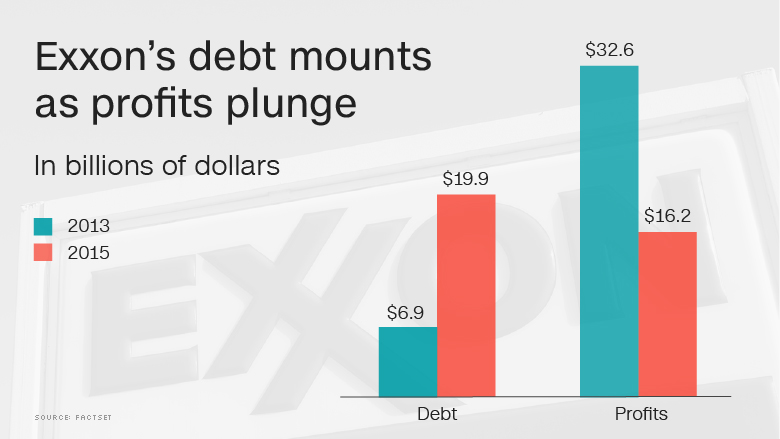 exxon debt profits