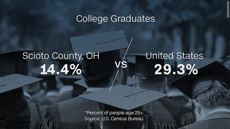 scioto county graduates
