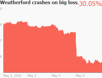 This oil stock crashed 30% this week