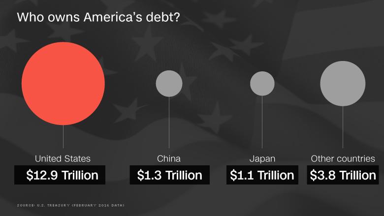 americas debt