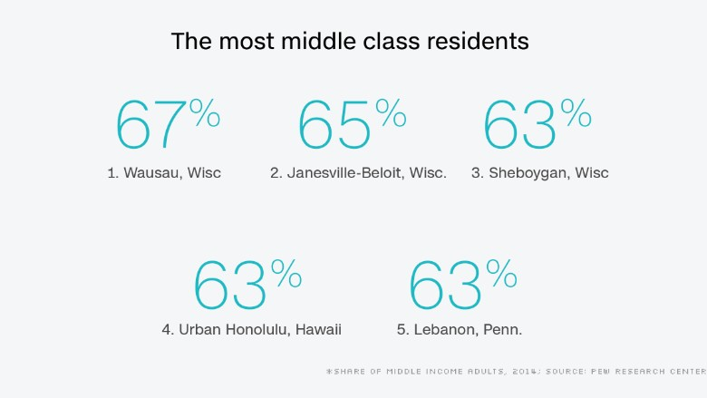 pew middle class chart 1