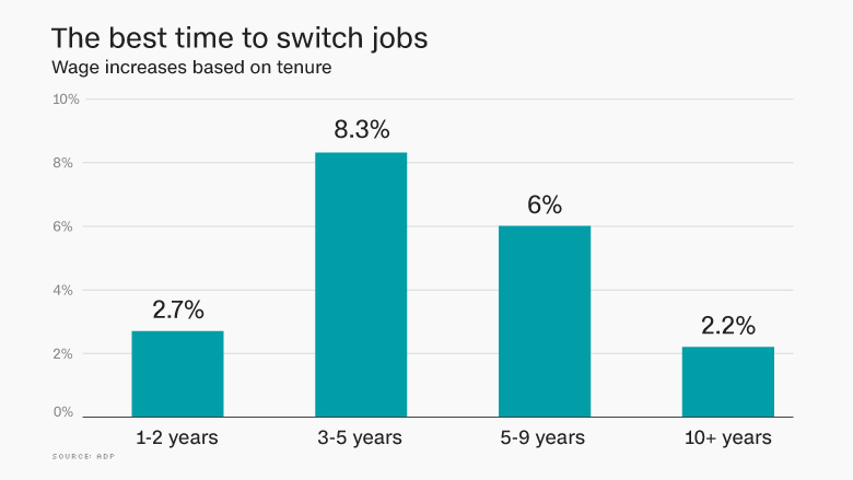 best time to switch jobs