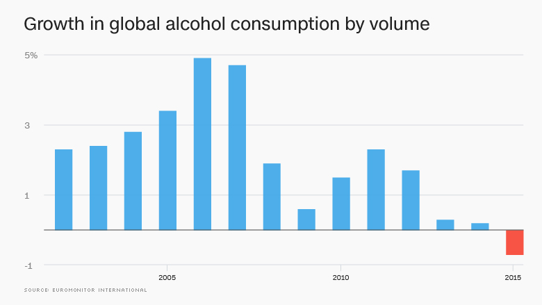 chart growth alcohol consumption
