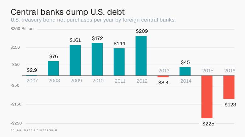 us debt dump