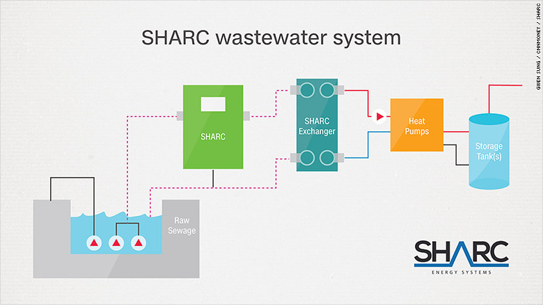 wastewater technology 2