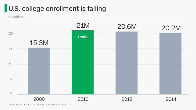 chart college enrollment is falling
