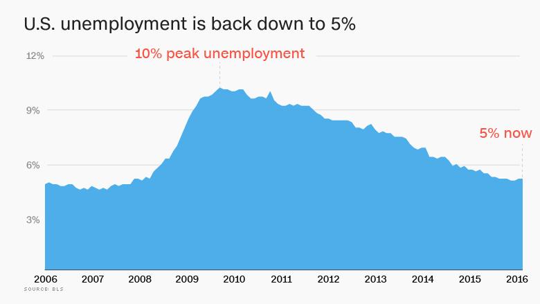 chart us unemployment back down