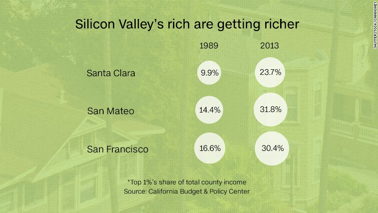 silicon valley graph 2