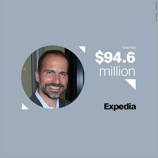 15 top-paid CEOs