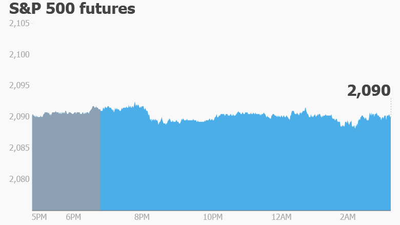 premarket stocks trading futures S&P 500