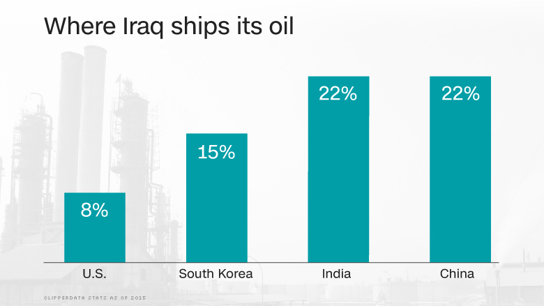 chart iraq oil shipping