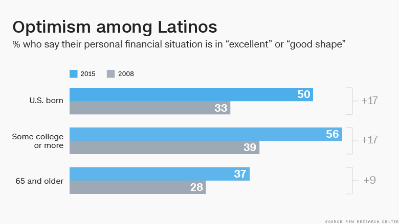 latinos confident personal finances 2