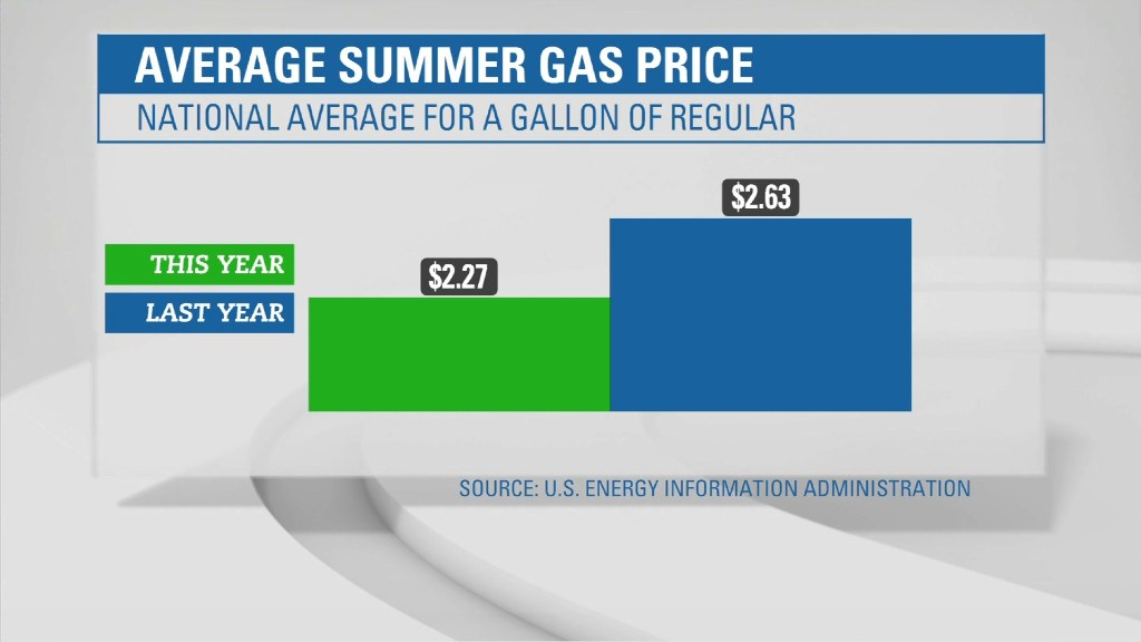 Drivers can get expect cheap gas this summer