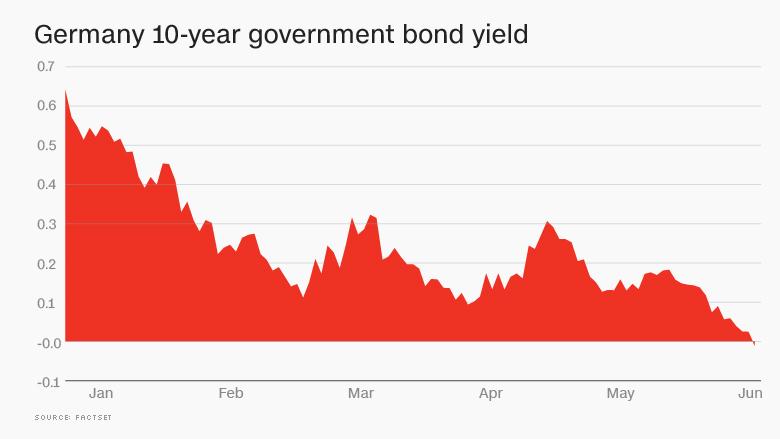 german bonds chart