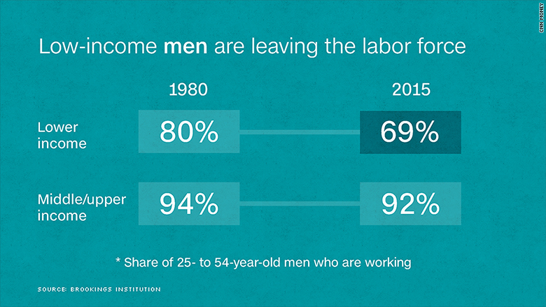 chart employment rate gap men