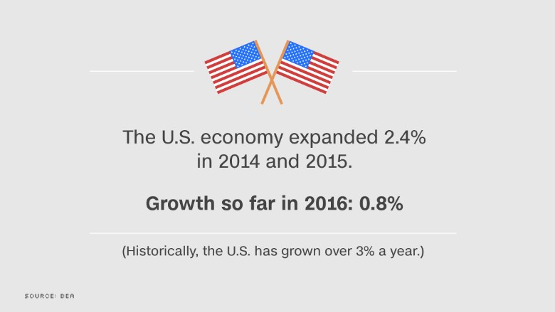 chart us economy growth