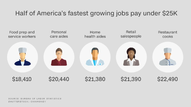 chart us economy fastest growing jobs