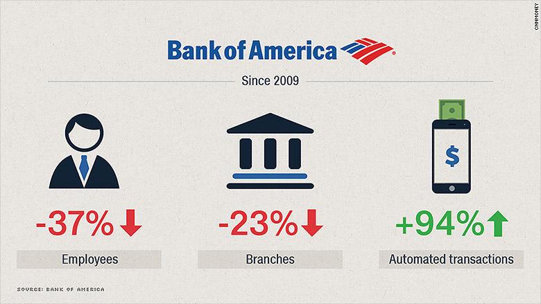 bank of america shrinking 2016