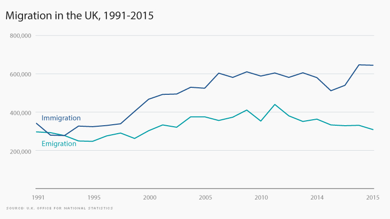 uk immigration emigration