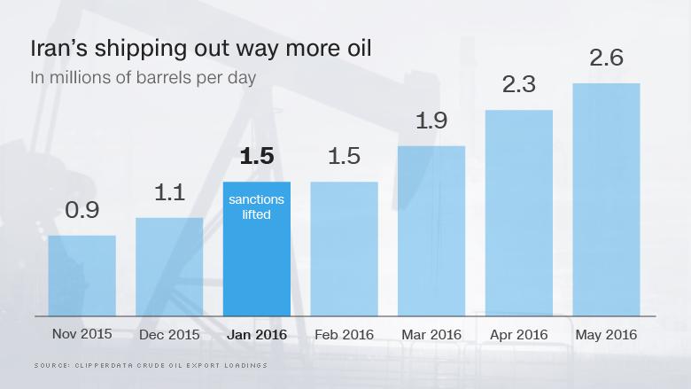 chart iran oil