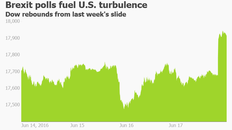 Brexit Dow Jones stocks