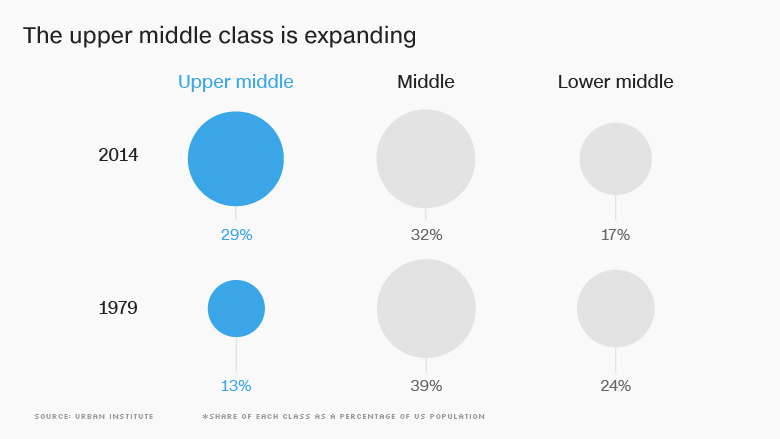 middle class expanding
