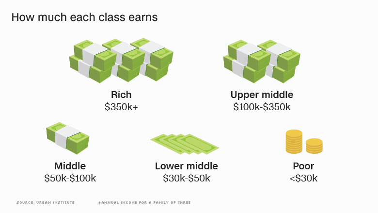 income of each class