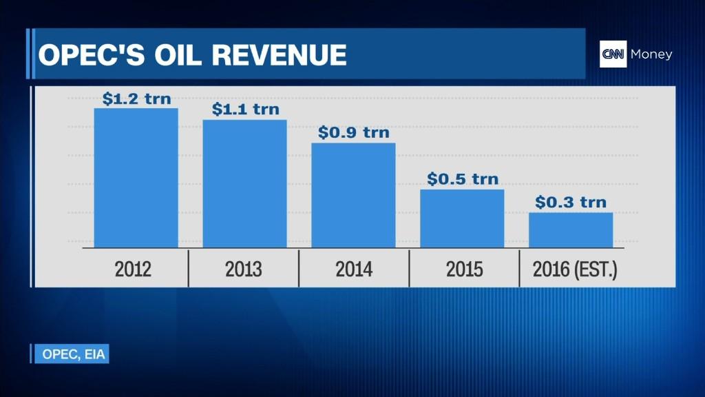 OPEC's revenue slumps to 10-year low