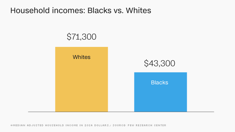 chart household incomes blacks