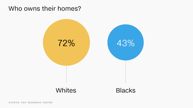 chart black home ownership
