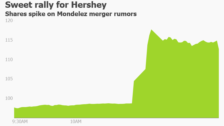 Hershey Rejects Sweet Takeover Offer From Cadbury Owner