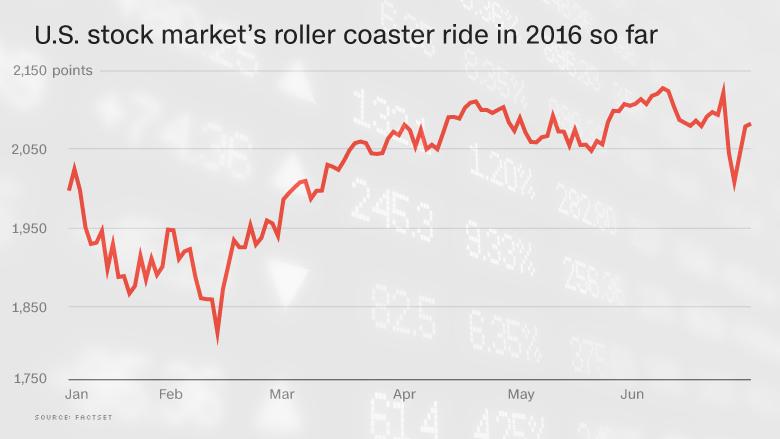 chart sp500 2016