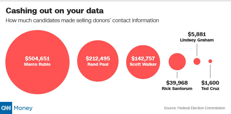 presidential candidate sell donor data bubbles