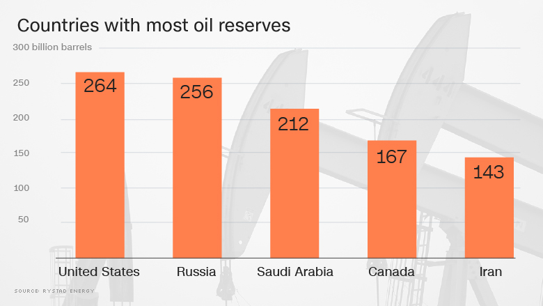 chart most oil reserves