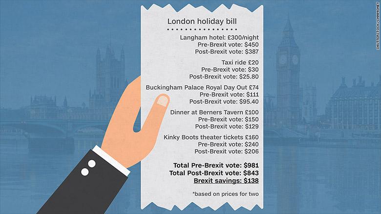 london prices brexit