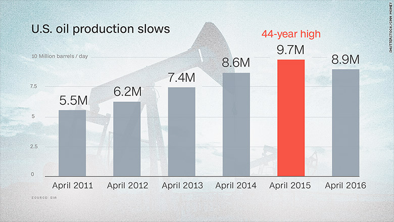 chart us oil production slows