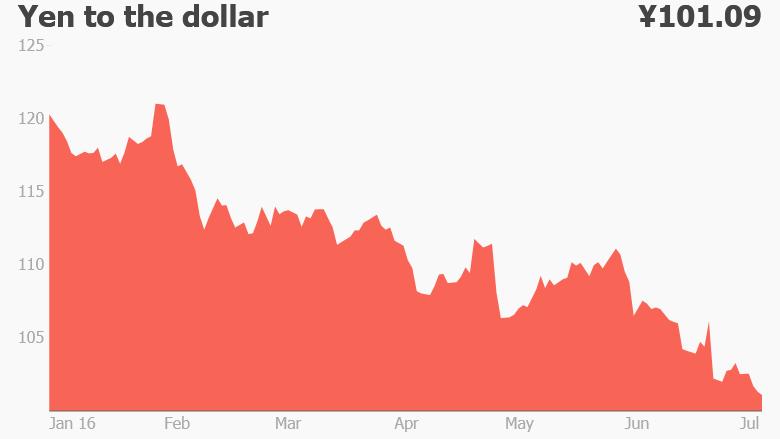 strong yen dollar