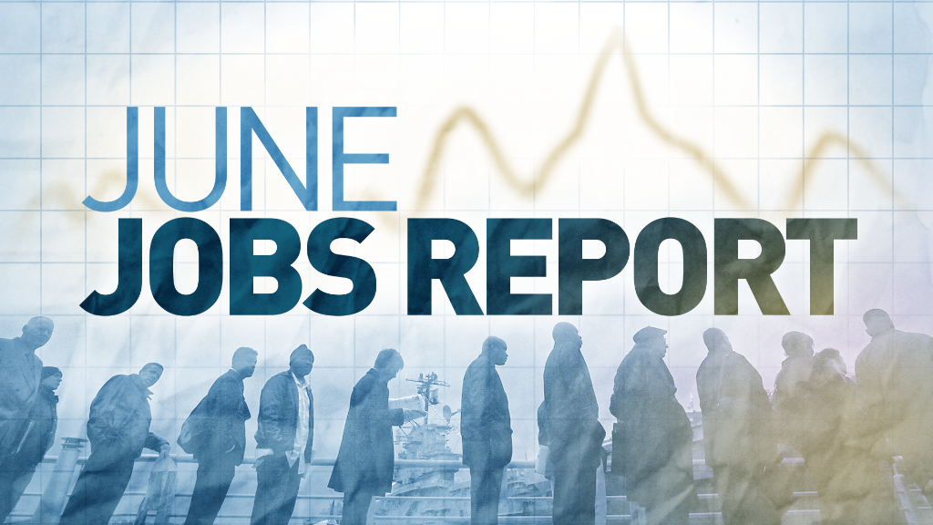 U.S. economy adds 287,000 jobs in June