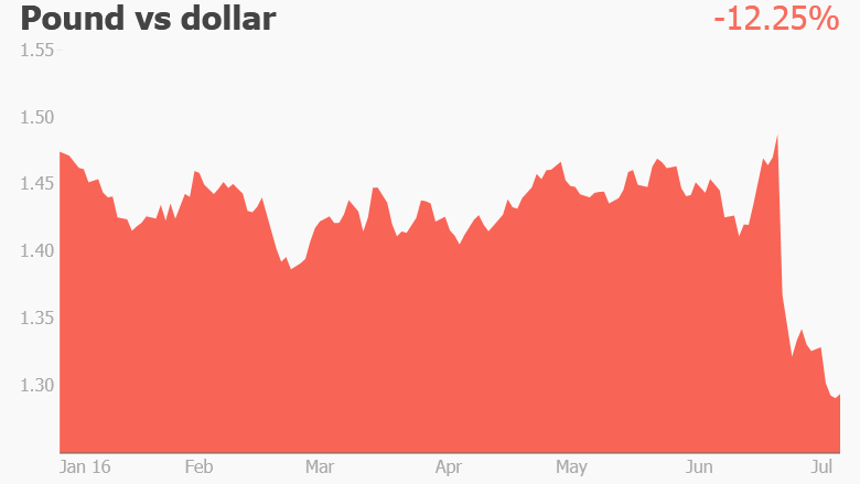 pound dollar worst currency
